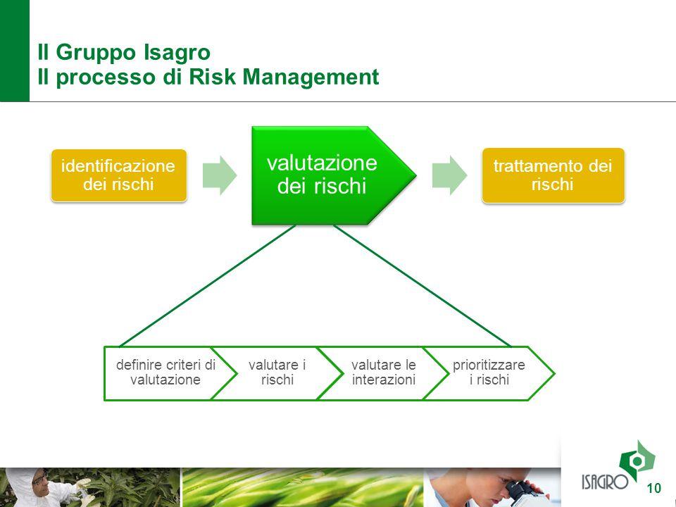 Il processo di Risk Management valutazione dei rischi