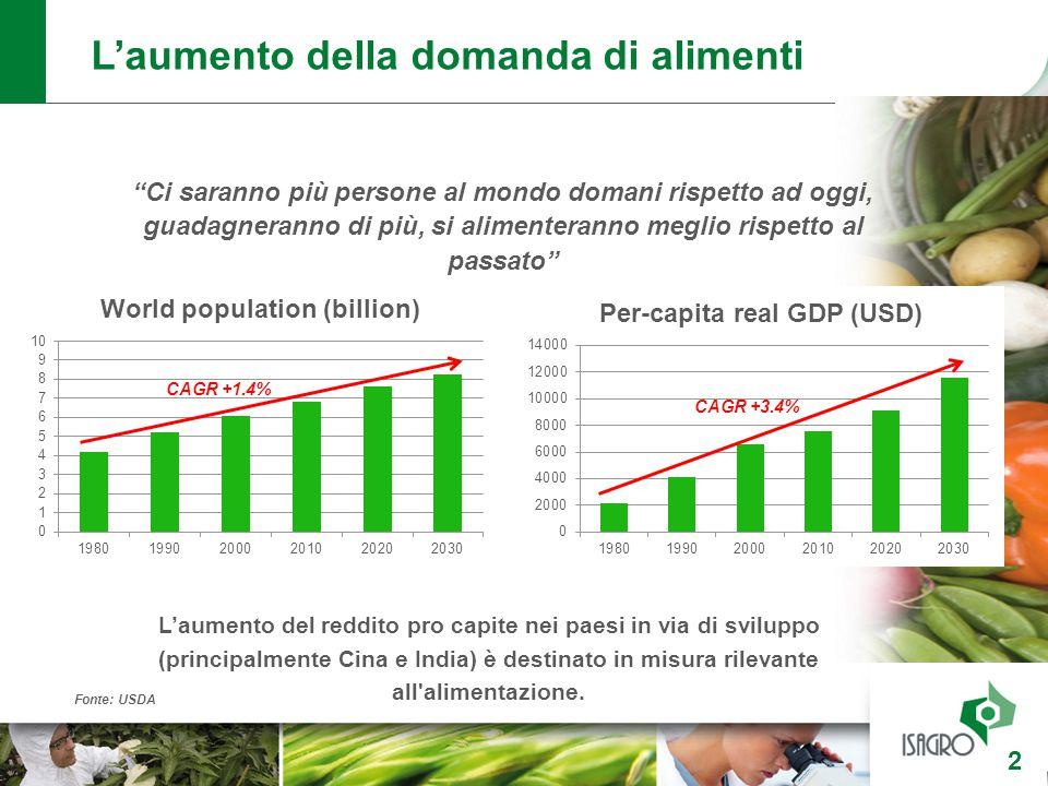 L'aumento della domanda di alimenti