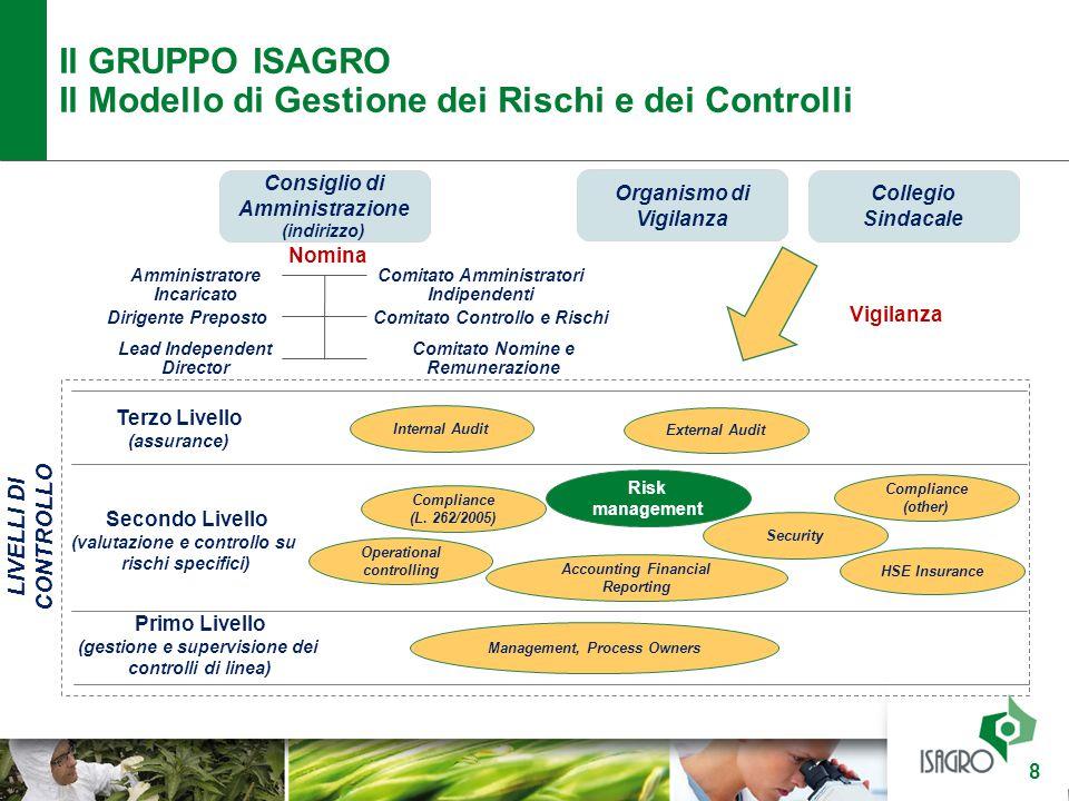 Il Modello di Gestione dei Rischi e dei Controlli