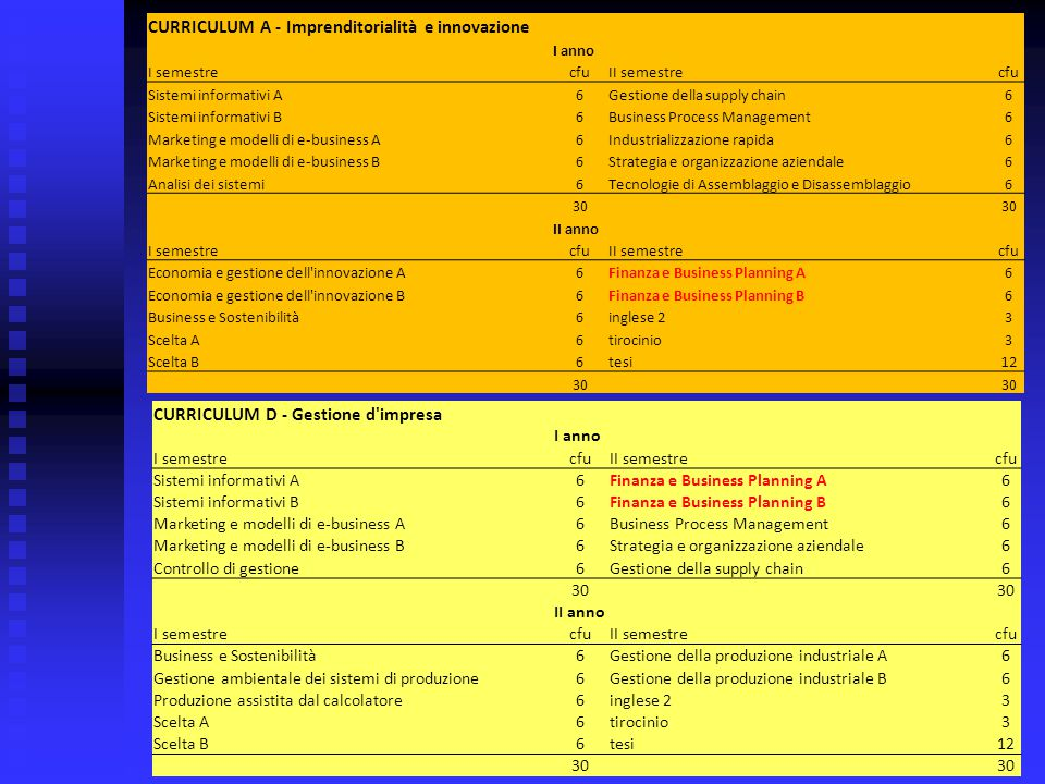 CURRICULUM A - Imprenditorialità e innovazione