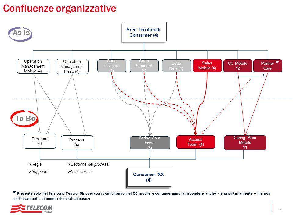 Confluenze organizzative