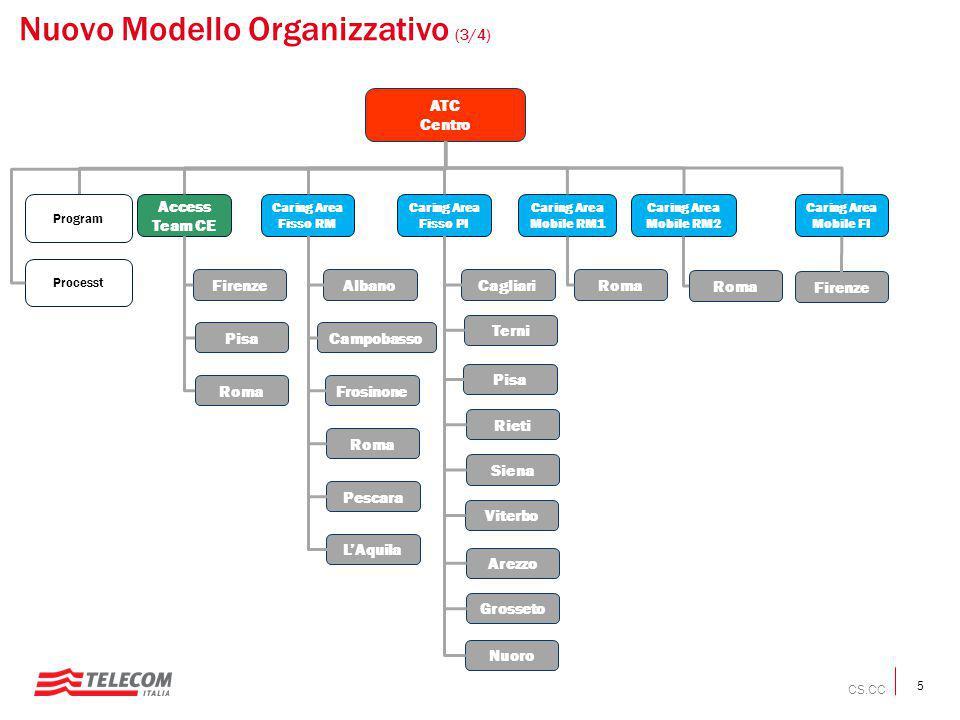 Nuovo Modello Organizzativo (3/4)