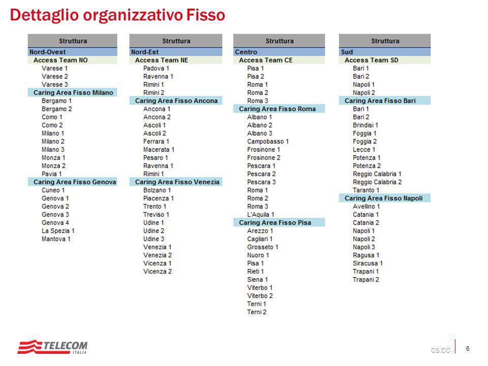 Dettaglio organizzativo Fisso