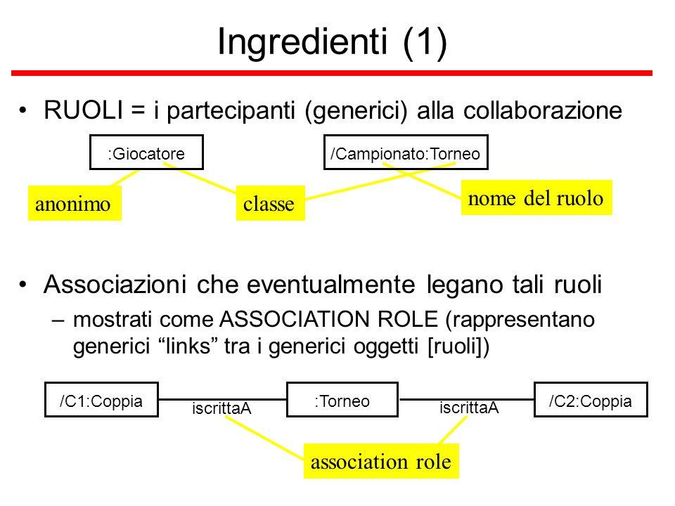 Ingredienti (1) RUOLI = i partecipanti (generici) alla collaborazione