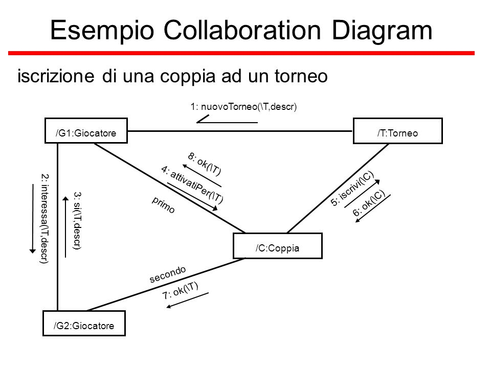 Esempio Collaboration Diagram