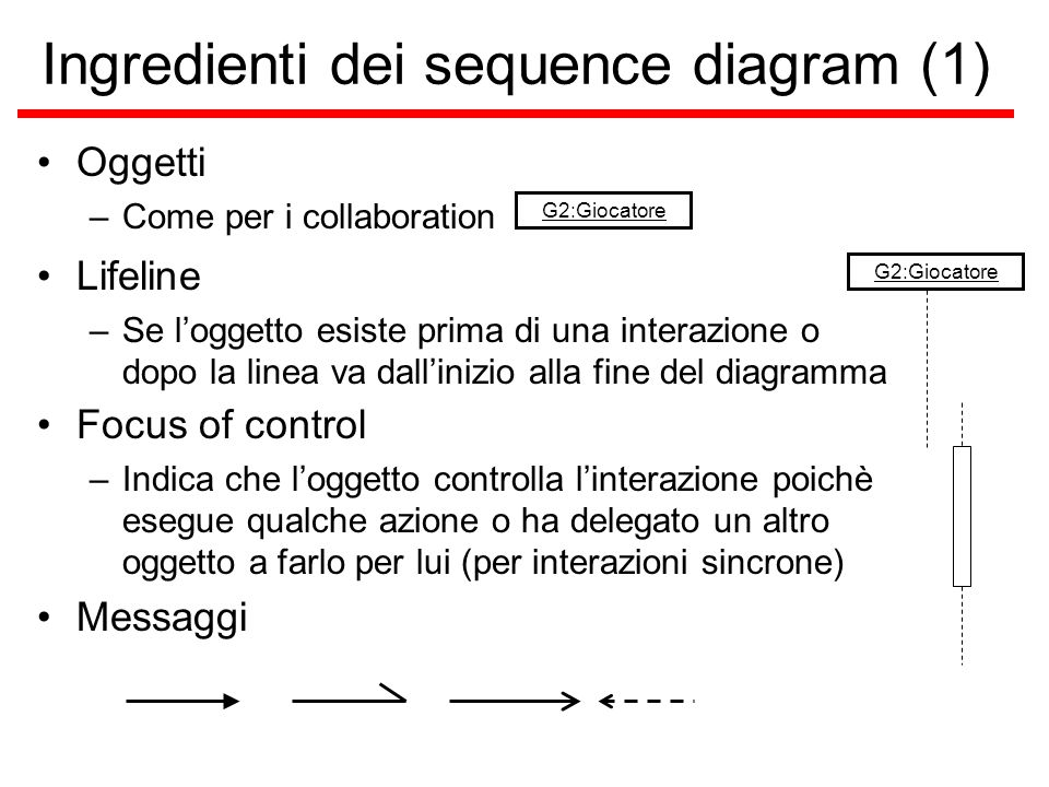 Ingredienti dei sequence diagram (1)