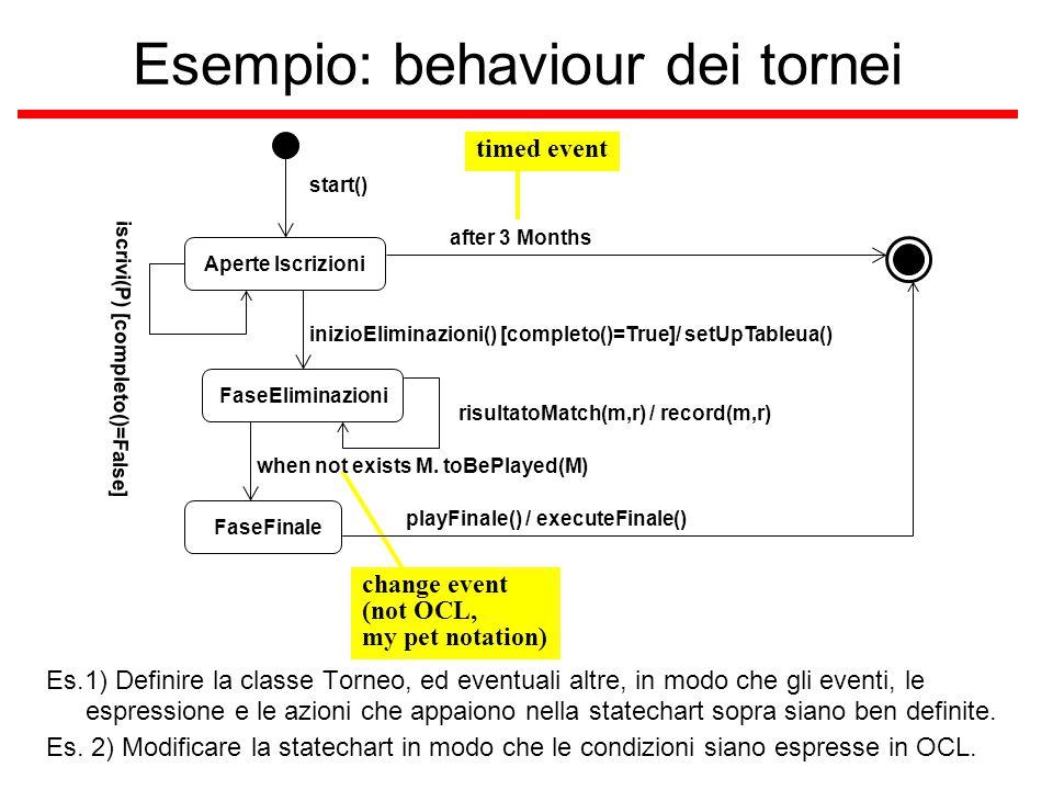 Esempio: behaviour dei tornei