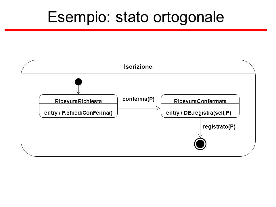 Esempio: stato ortogonale