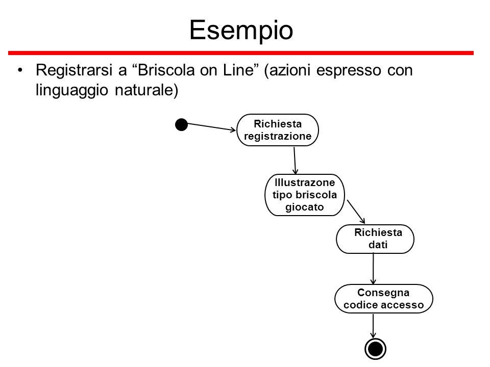 Esempio Registrarsi a Briscola on Line (azioni espresso con linguaggio naturale) Richiesta registrazione.