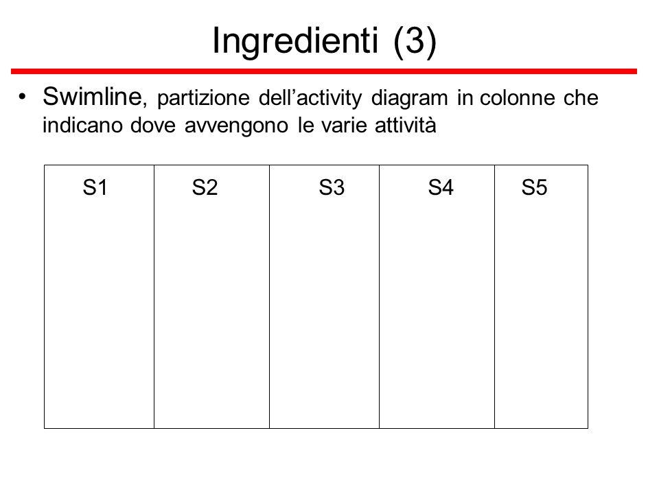 Ingredienti (3) Swimline, partizione dell'activity diagram in colonne che indicano dove avvengono le varie attività.