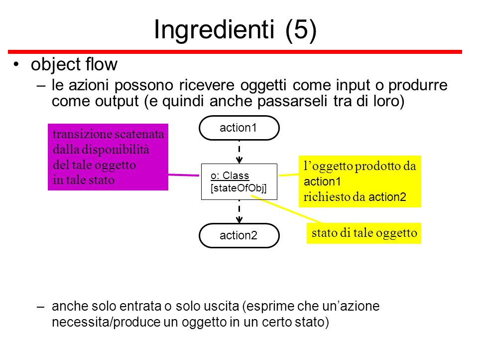 Ingredienti (5) object flow