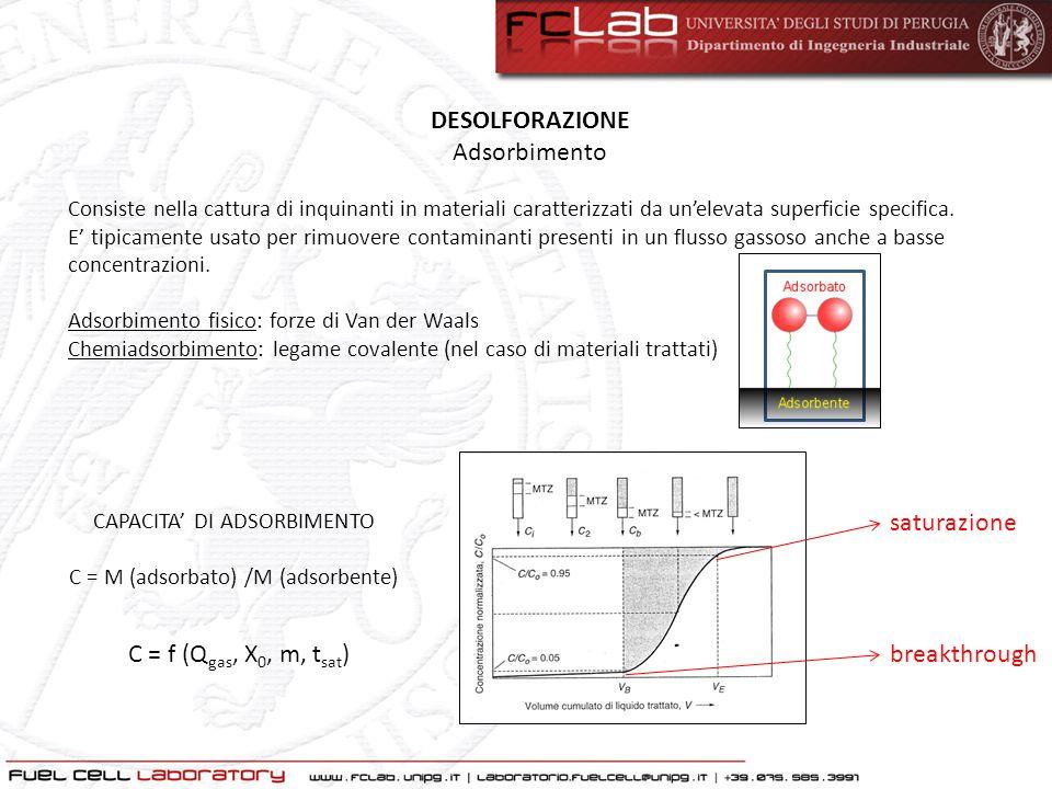 DESOLFORAZIONE Adsorbimento saturazione C = f (Qgas, X0, m, tsat)