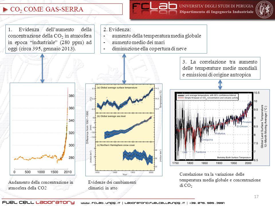 CO2 COME GAS-SERRA