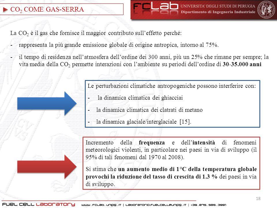CO2 COME GAS-SERRA La CO2 è il gas che fornisce il maggior contributo sull'effetto perché: