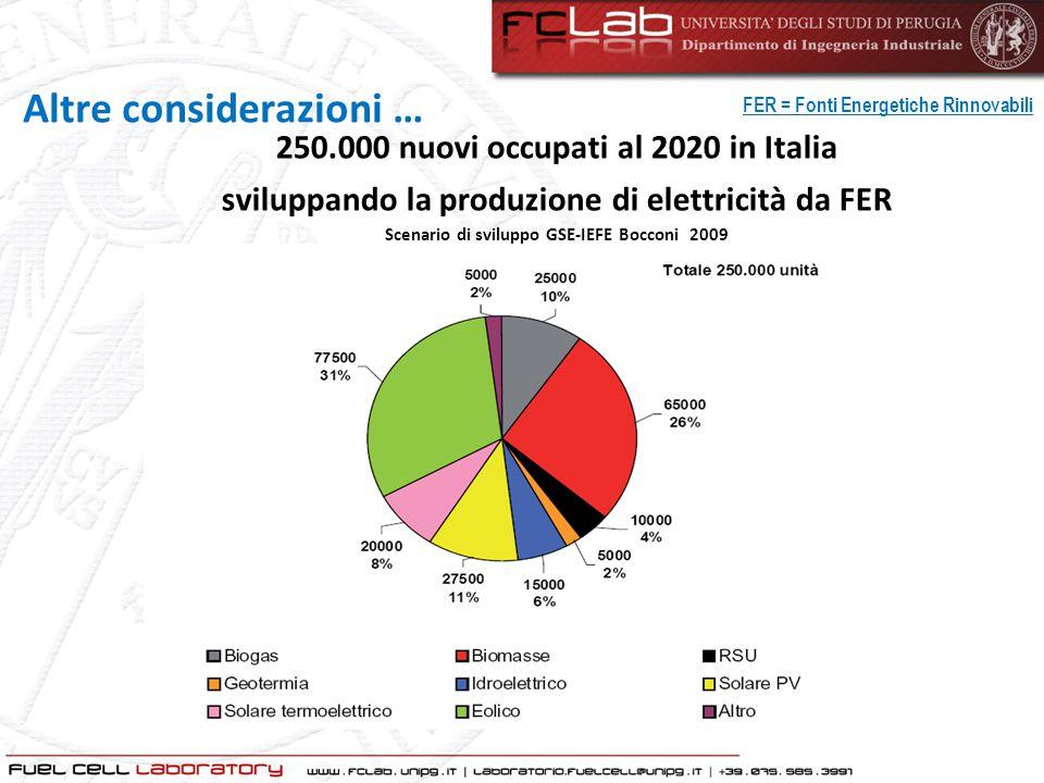FER = Fonti Energetiche Rinnovabili