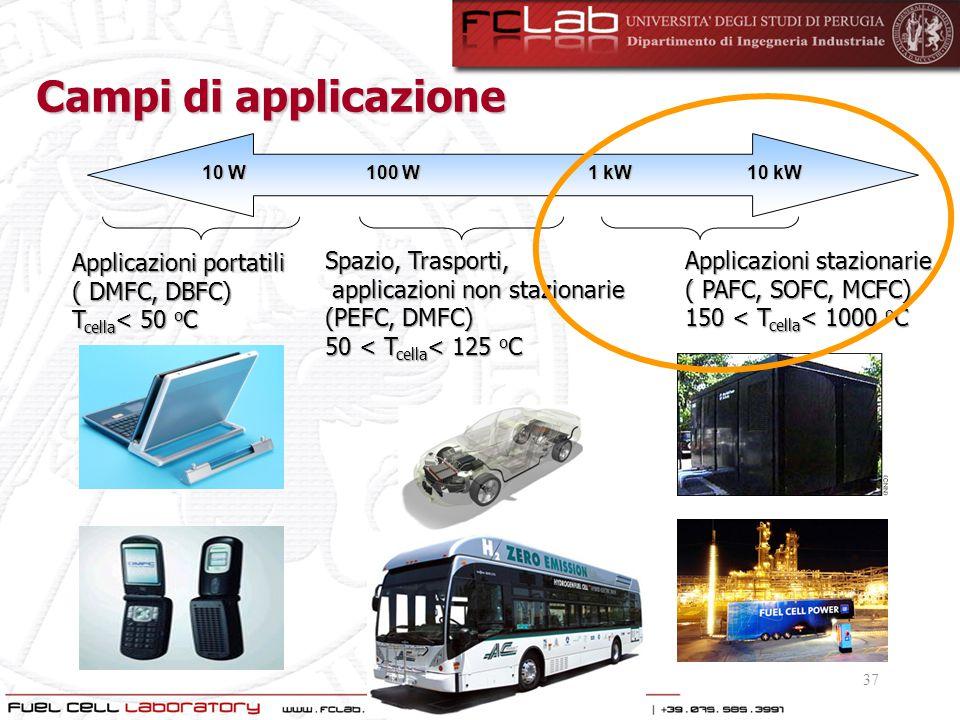 Campi di applicazione Applicazioni portatili ( DMFC, DBFC)
