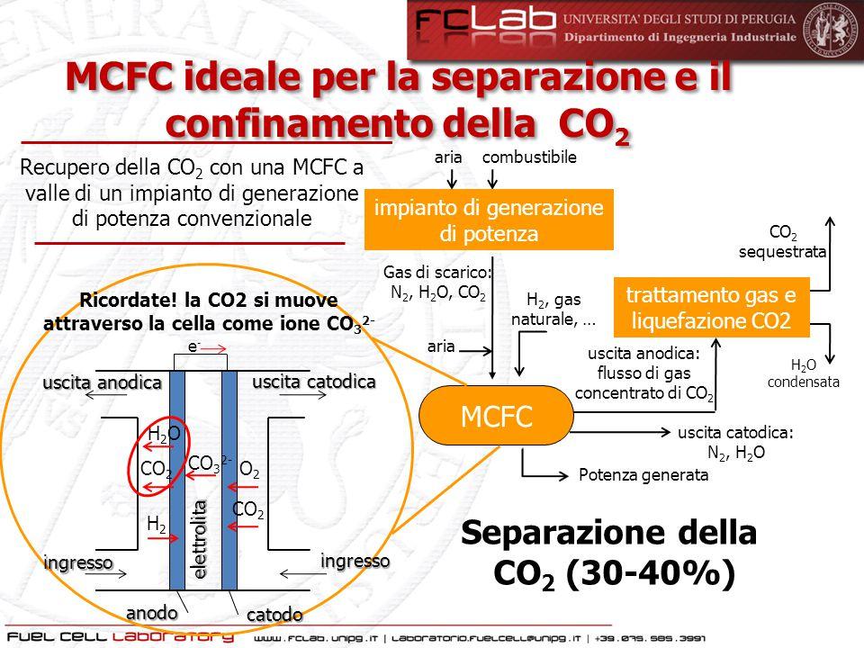 MCFC ideale per la separazione e il confinamento della CO2