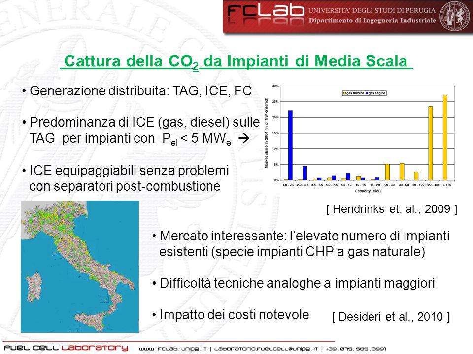 Cattura della CO2 da Impianti di Media Scala