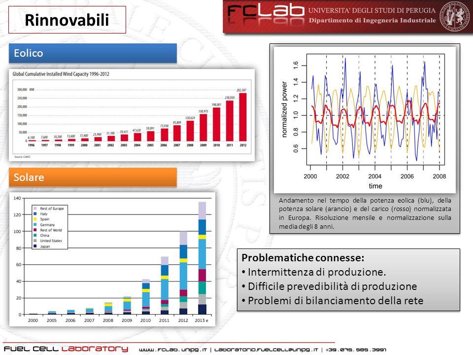 Rinnovabili Eolico Solare Problematiche connesse:
