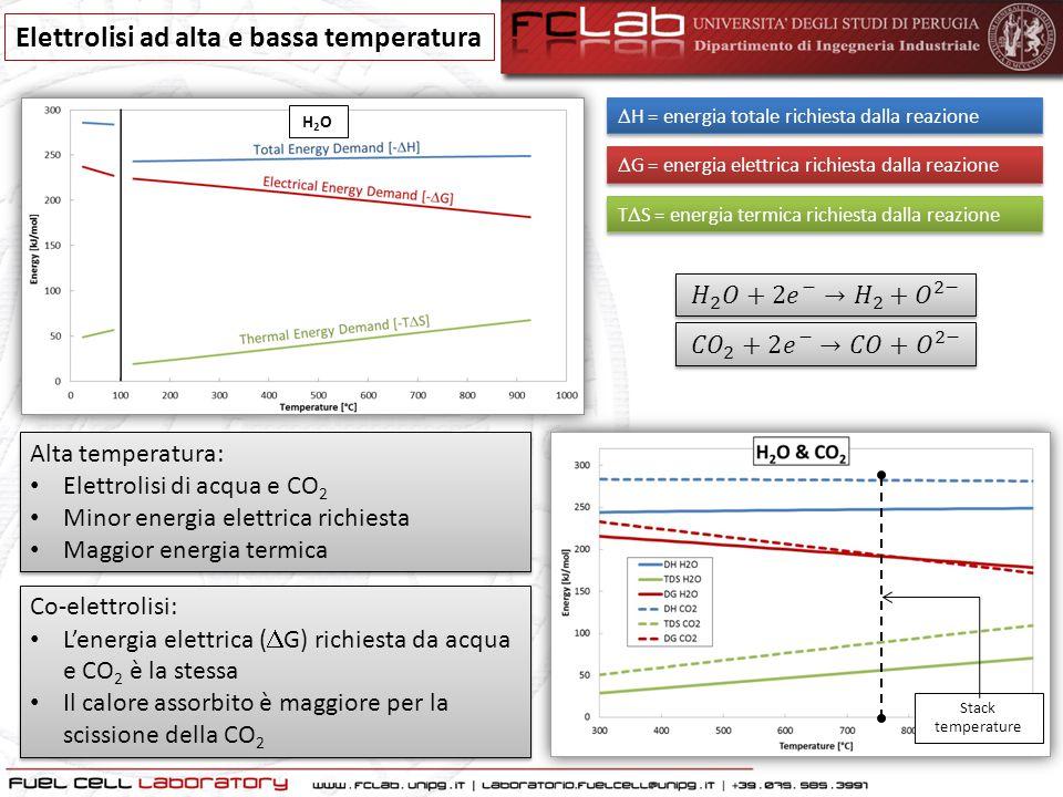 Elettrolisi ad alta e bassa temperatura