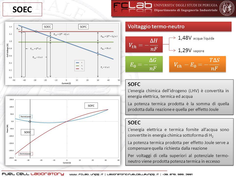SOEC Voltaggio termo-neutro 1,48V acqua liquida 𝑉 𝑡ℎ =− ∆𝐻 𝑛𝐹