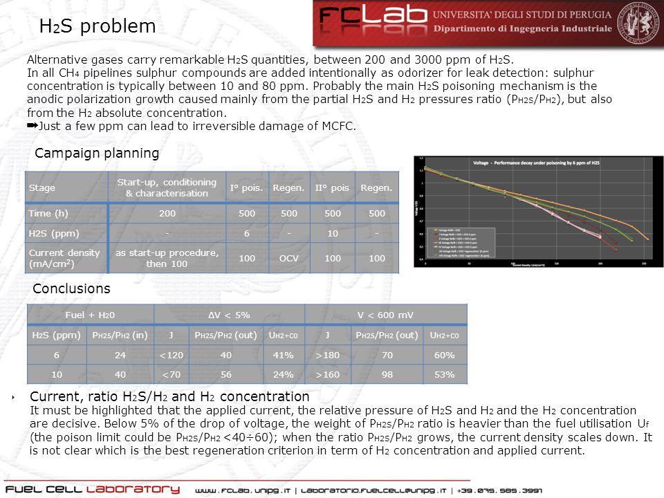 H2S problem Campaign planning Conclusions