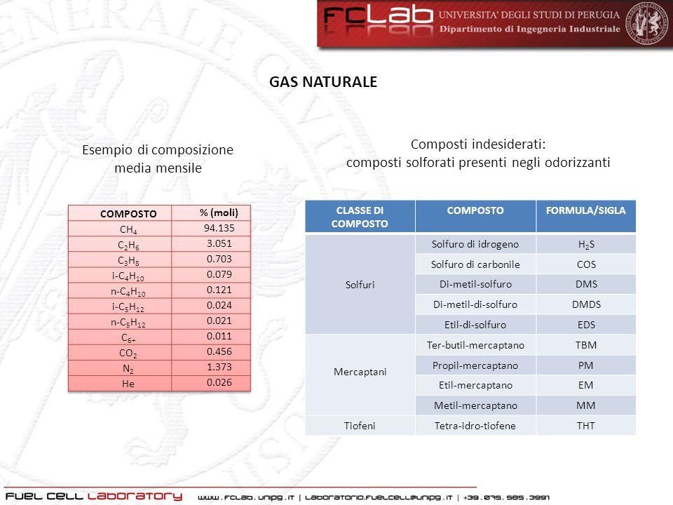 GAS NATURALE Composti indesiderati: Esempio di composizione