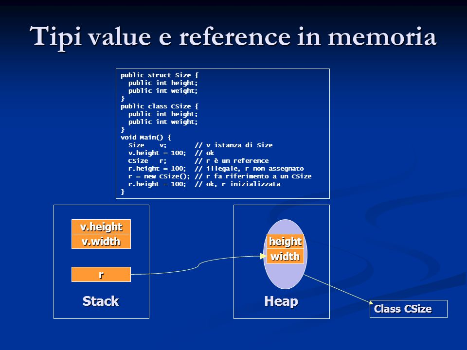 Tipi value e reference in memoria