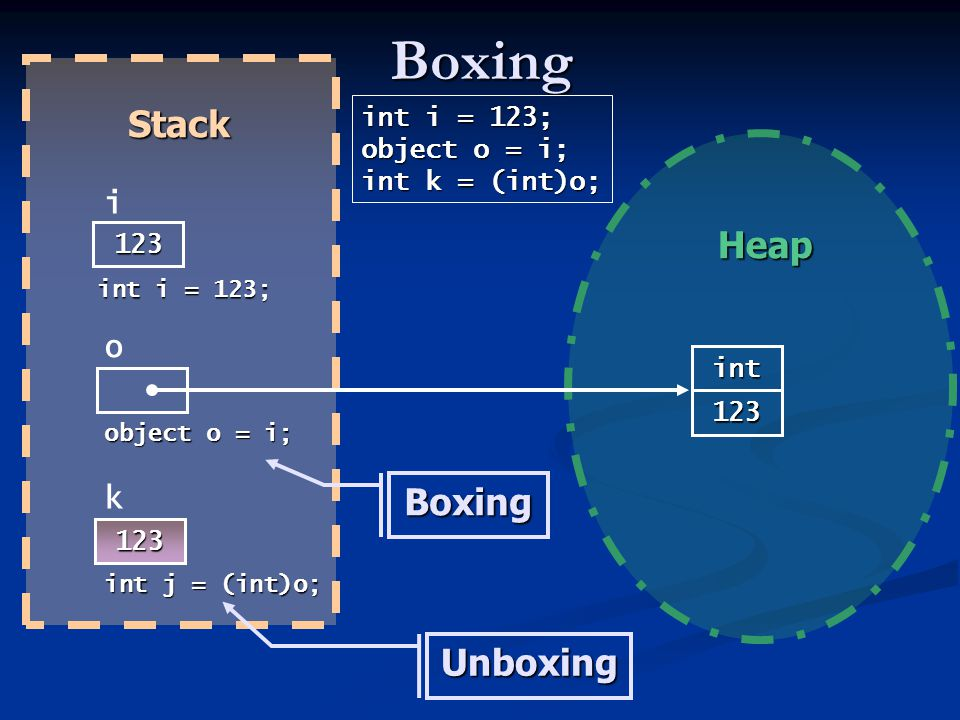 Boxing Stack Heap Boxing Unboxing i o k int i = 123; object o = i;