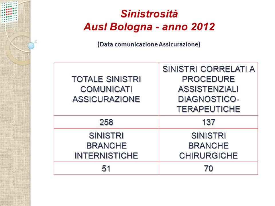 Sinistrosità Ausl Bologna - anno 2012