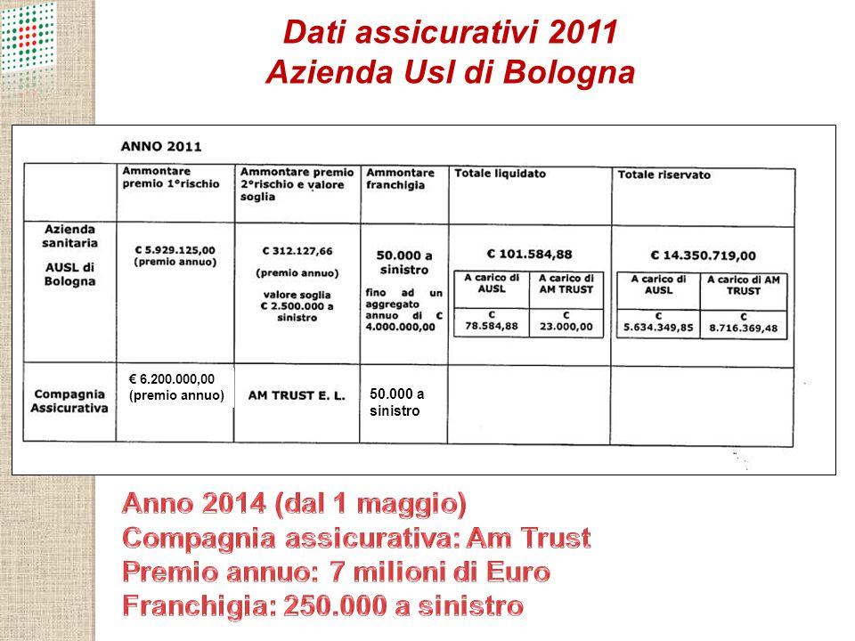 Dati assicurativi 2011 Azienda Usl di Bologna