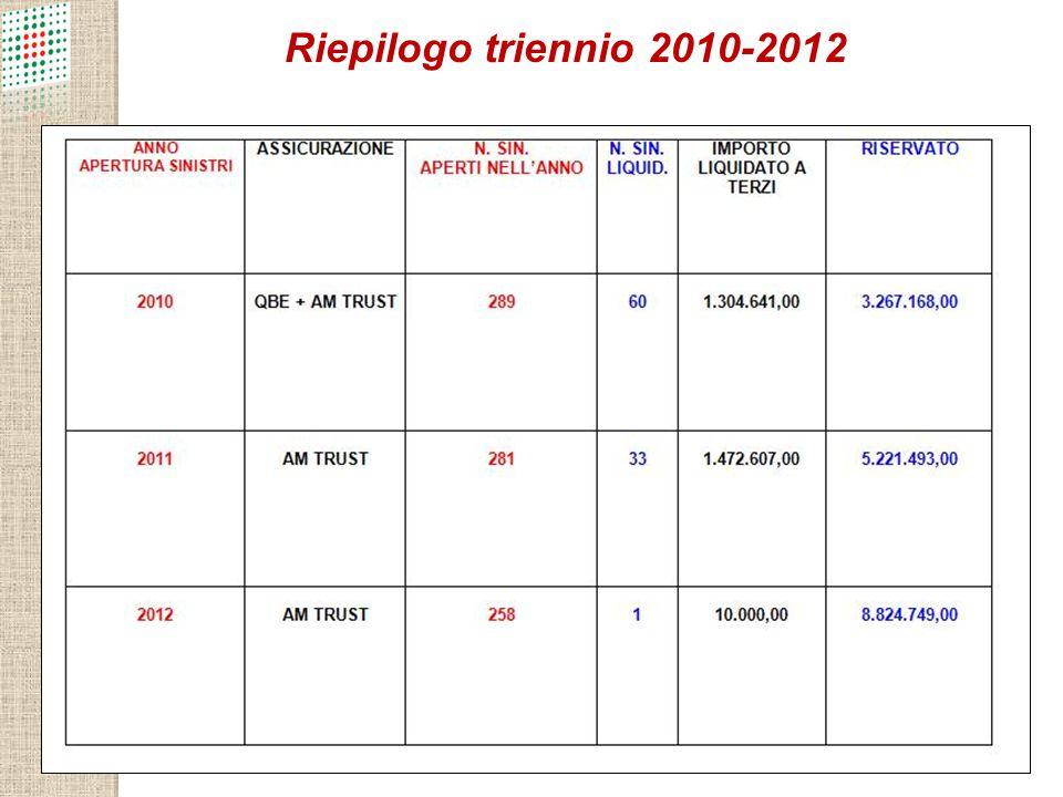 Riepilogo triennio 2010-2012