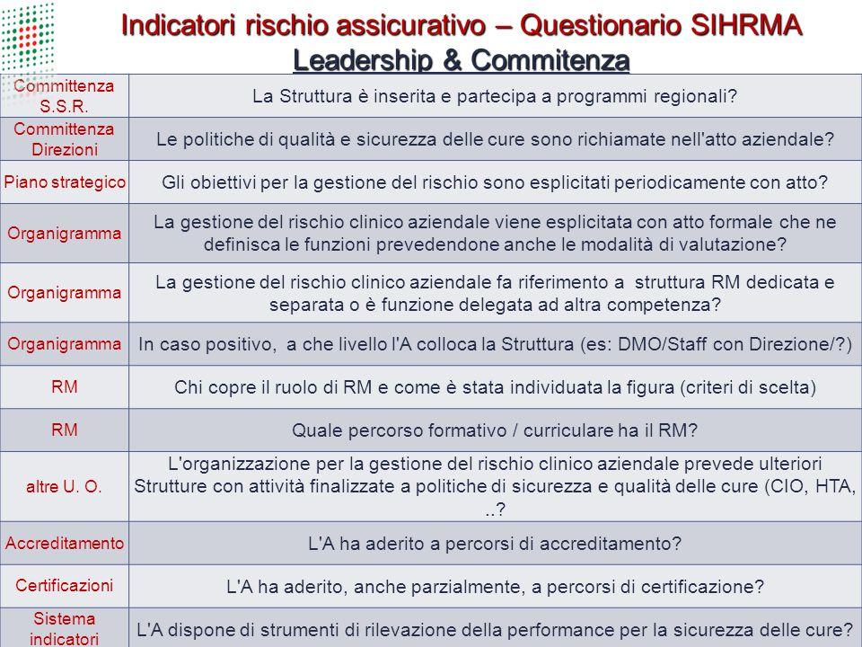 Indicatori rischio assicurativo – Questionario SIHRMA