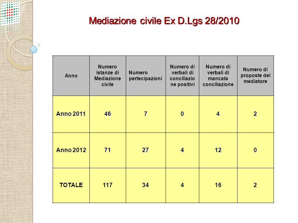 Mediazione civile Ex D.Lgs 28/2010