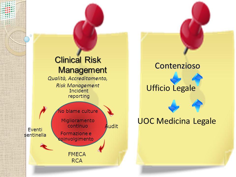 Contenzioso Ufficio Legale UOC Medicina Legale