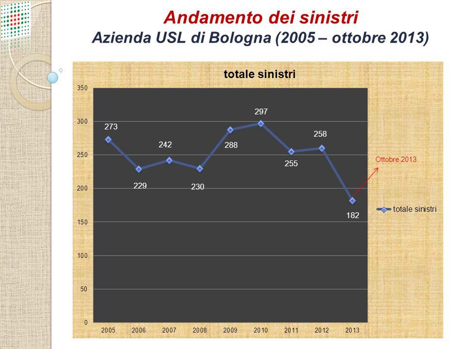 Andamento dei sinistri Azienda USL di Bologna (2005 – ottobre 2013)