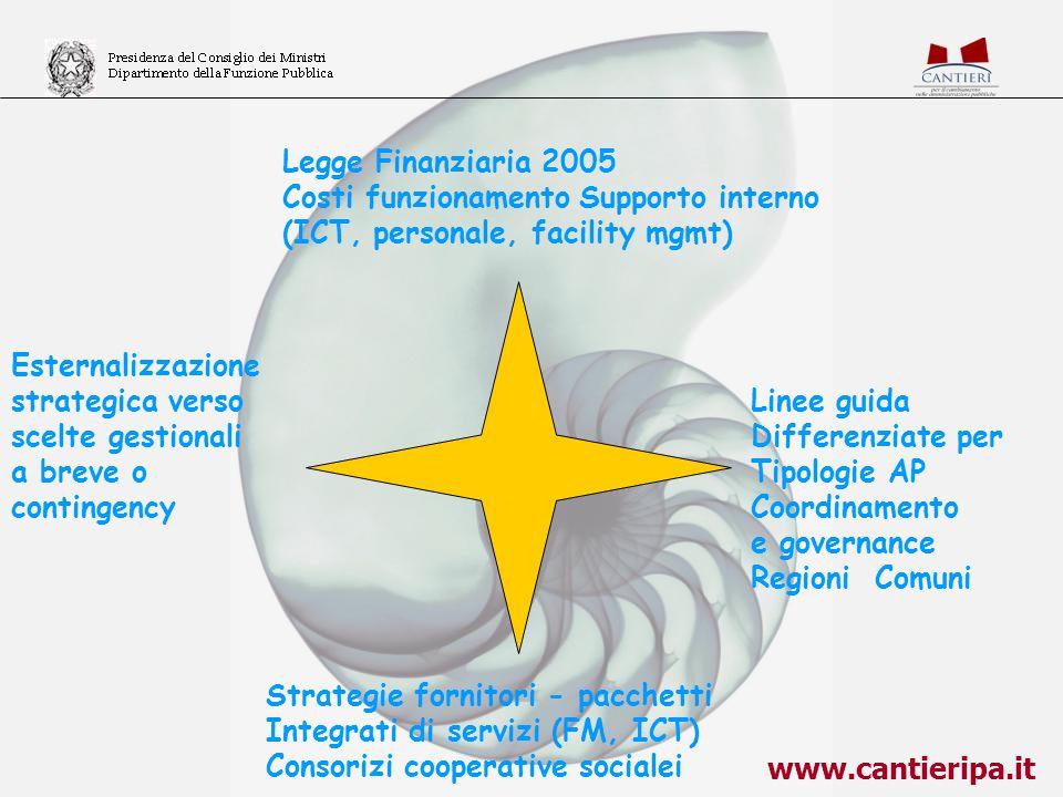Legge Finanziaria 2005 Costi funzionamento Supporto interno. (ICT, personale, facility mgmt) Esternalizzazione.