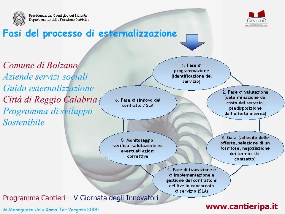 Fasi del processo di esternalizzazione