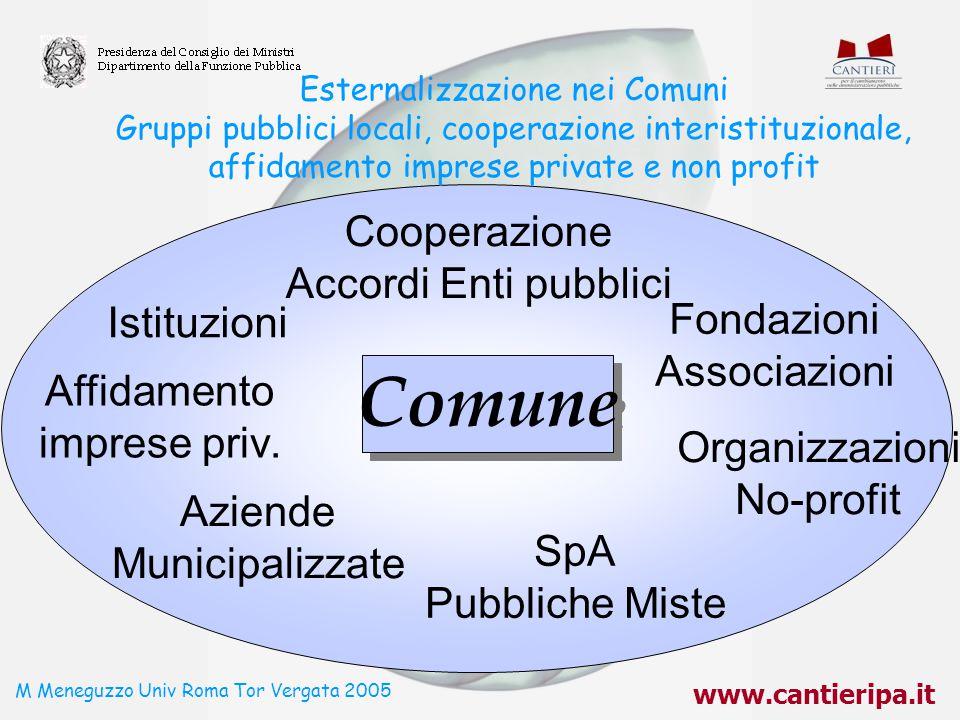 M Meneguzzo Univ Roma Tor Vergata 2005
