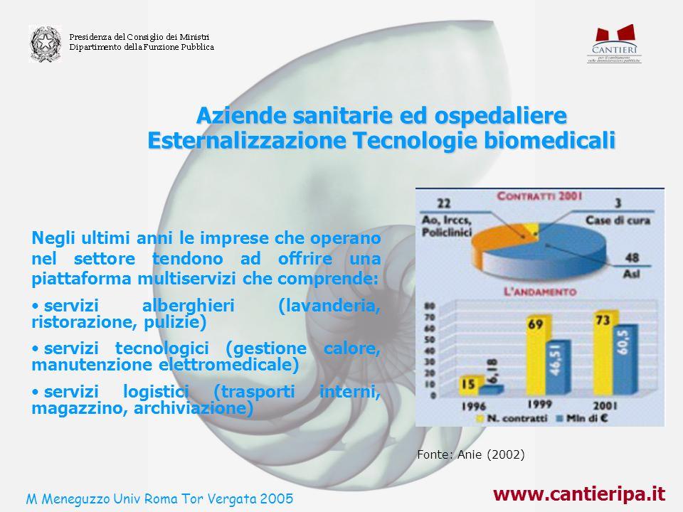 Aziende sanitarie ed ospedaliere Esternalizzazione Tecnologie biomedicali