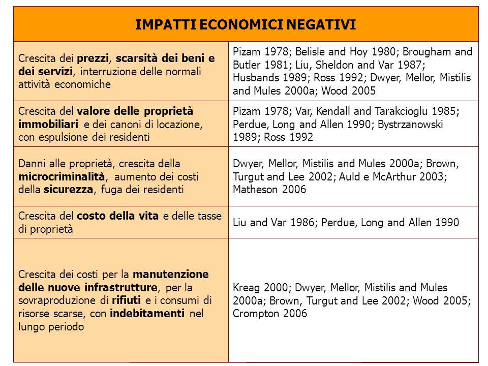 IMPATTI ECONOMICI NEGATIVI