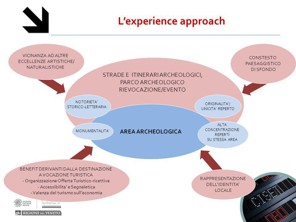 L'experience approach
