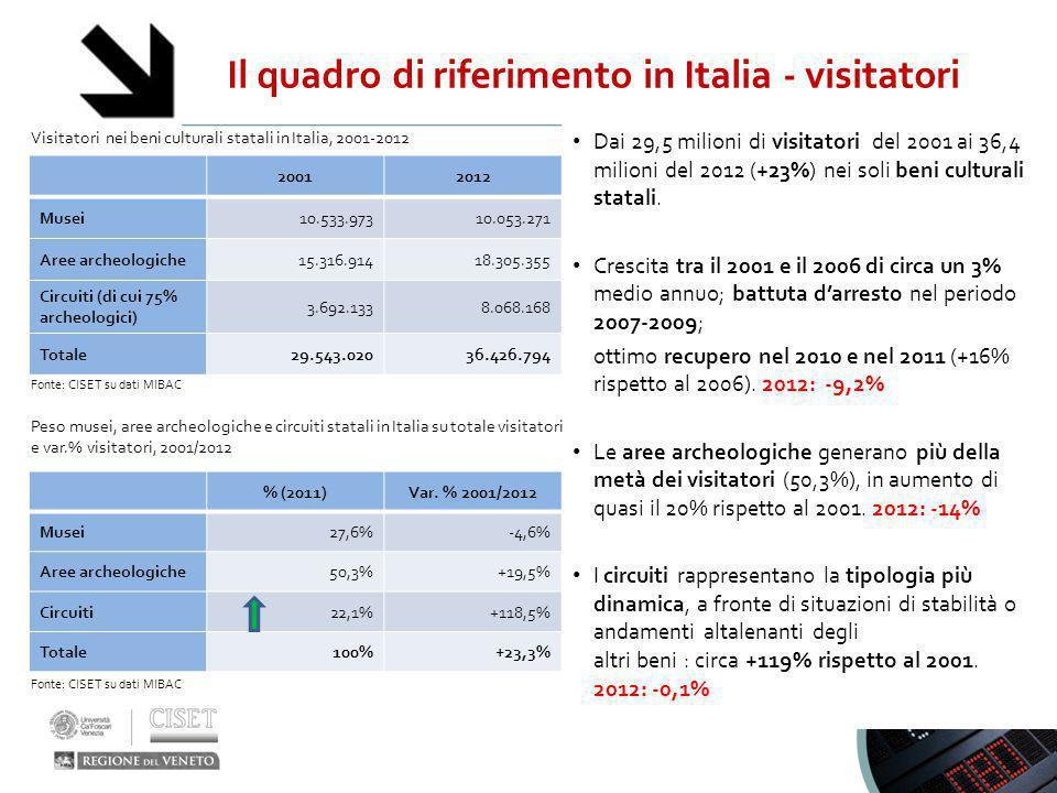 Il quadro di riferimento in Italia - visitatori