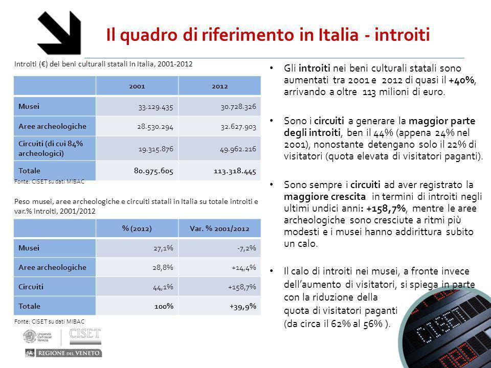 Il quadro di riferimento in Italia - introiti