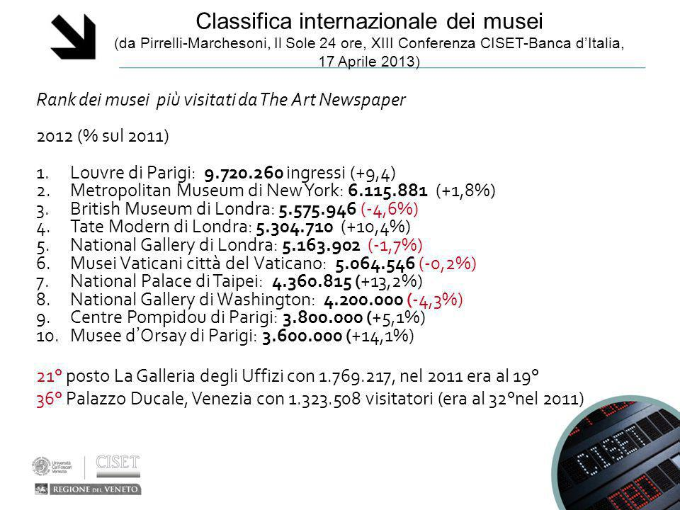 Classifica internazionale dei musei