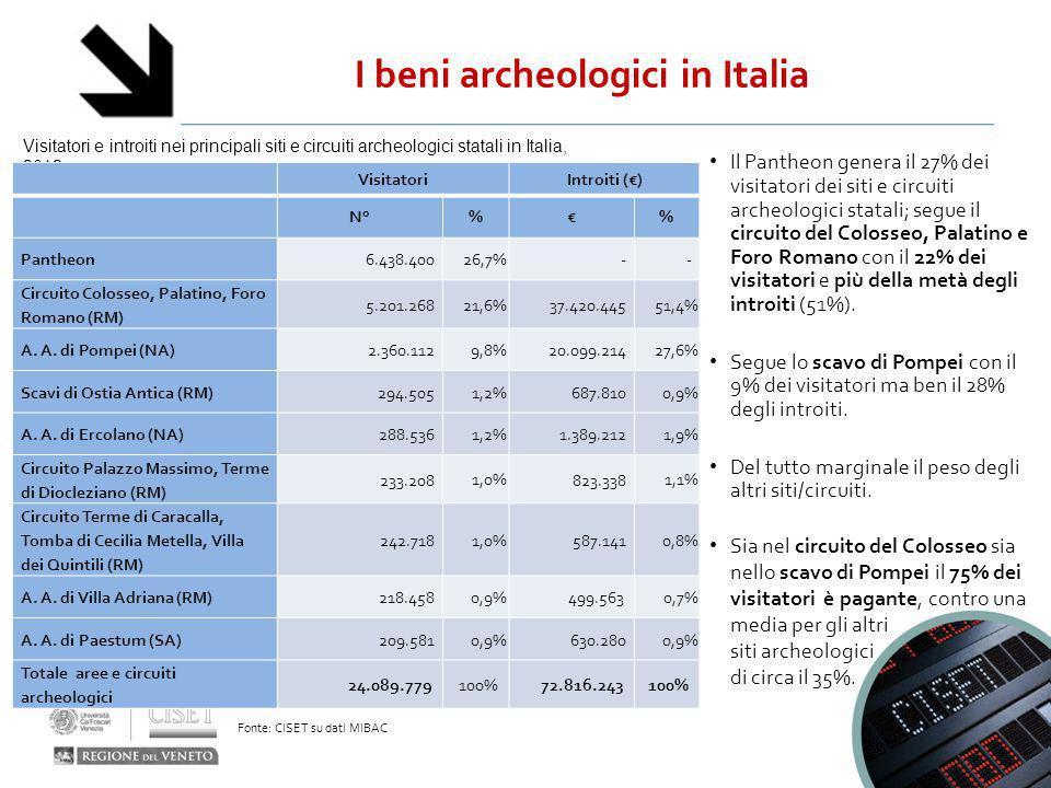 I beni archeologici in Italia