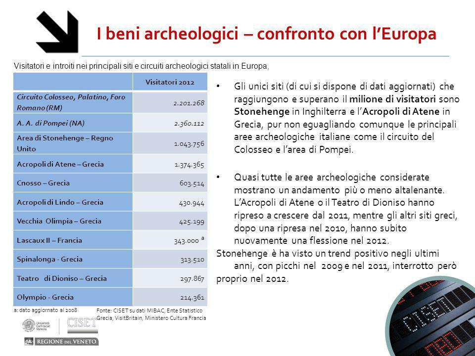 I beni archeologici – confronto con l'Europa