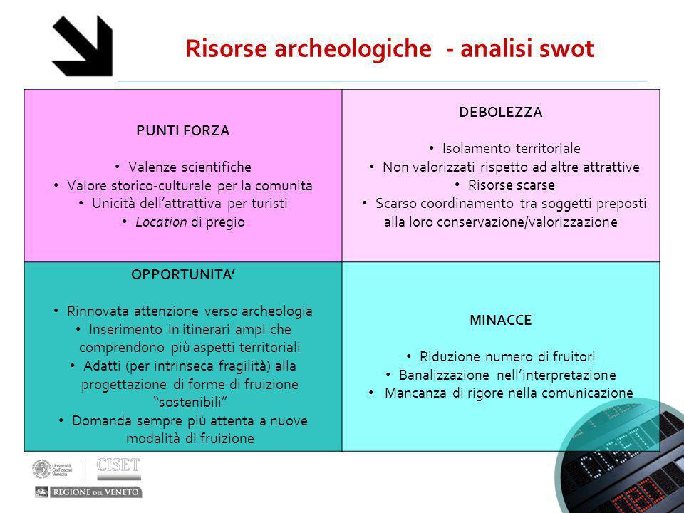 Risorse archeologiche - analisi swot