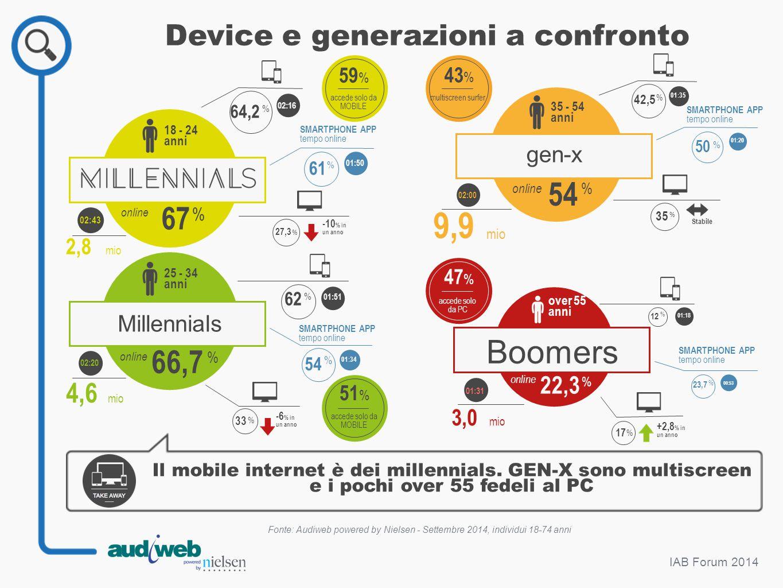 Device e generazioni a confronto