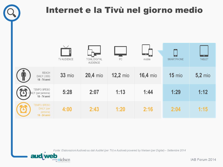 Internet e la Tivù nel giorno medio